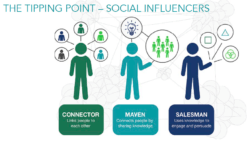Social Influencers: Connector, Maven, Salesman