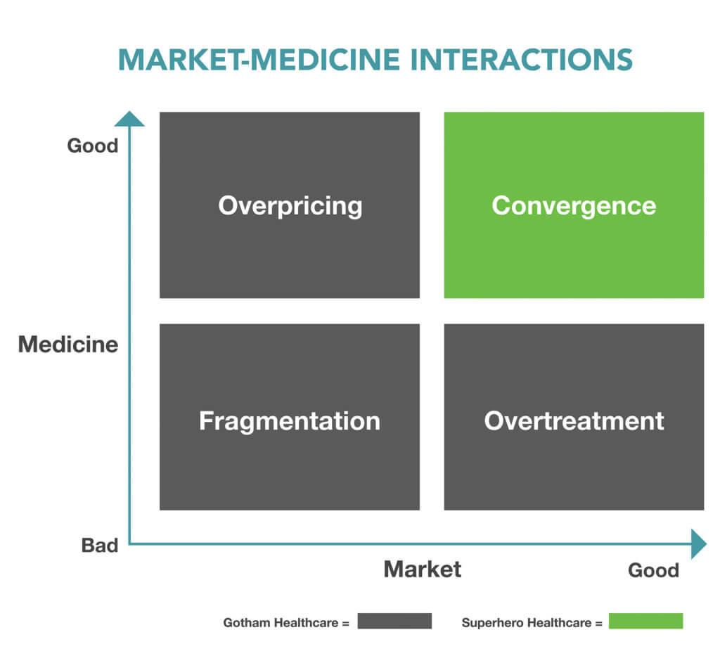 Good-Bad Market, Good-Bad Medicine