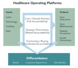Making Healthcare Better: Connected Business-Clinical Platforms Save Lives and Money