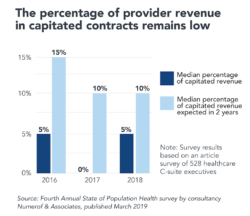 The Future of Hospitals in Post-COVID America (Part 1): The Market Response